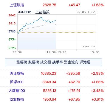2月5日上午收盤,滬指收2828.75,漲1.63%。滬深超過百檔個股漲停,市場情緒好轉。照片/新浪網