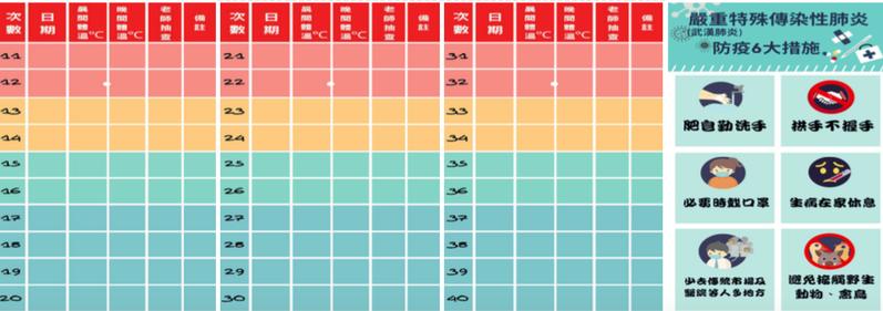嘉義市府為防範武漢肺炎,目前加緊設計「嘉義市學生健康管理護照」。圖/市府提供