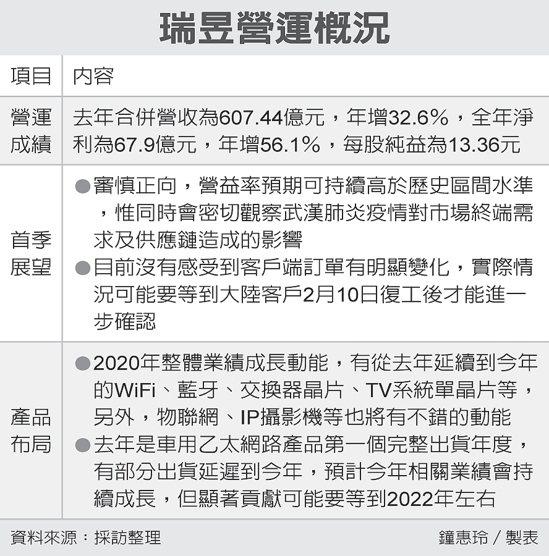瑞昱營運概況 圖/經濟日報提供