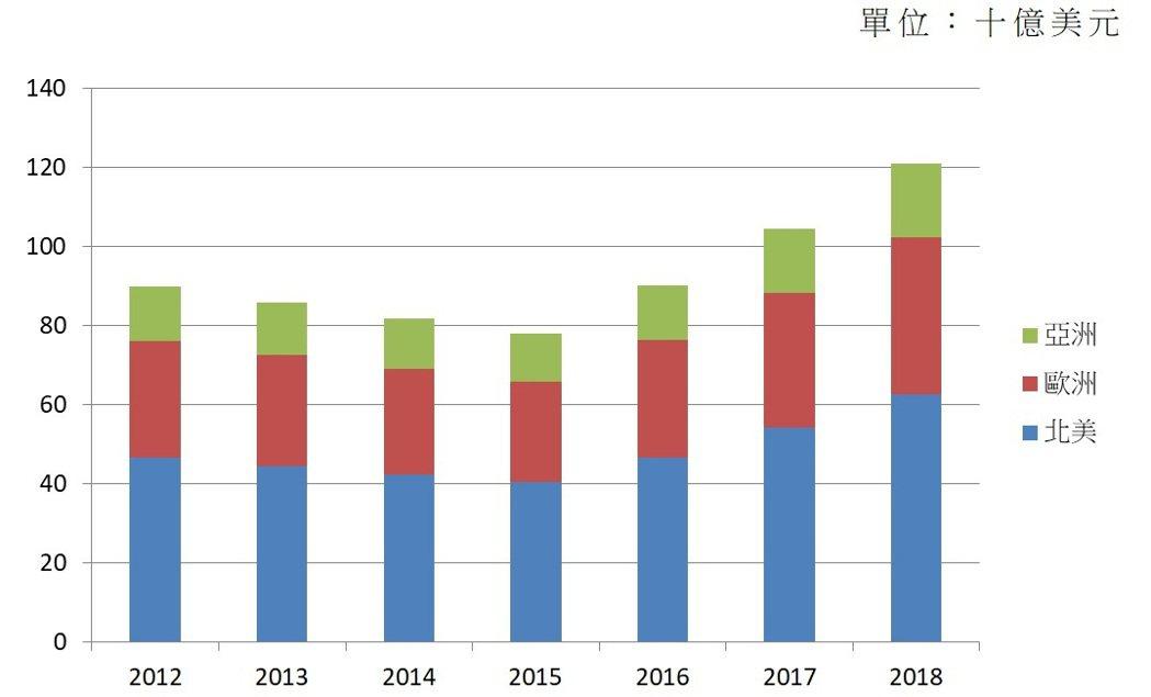 全球生醫光電產業總營收趨勢,資料來源:SPIE,2020/1。光電科技工業協進會...