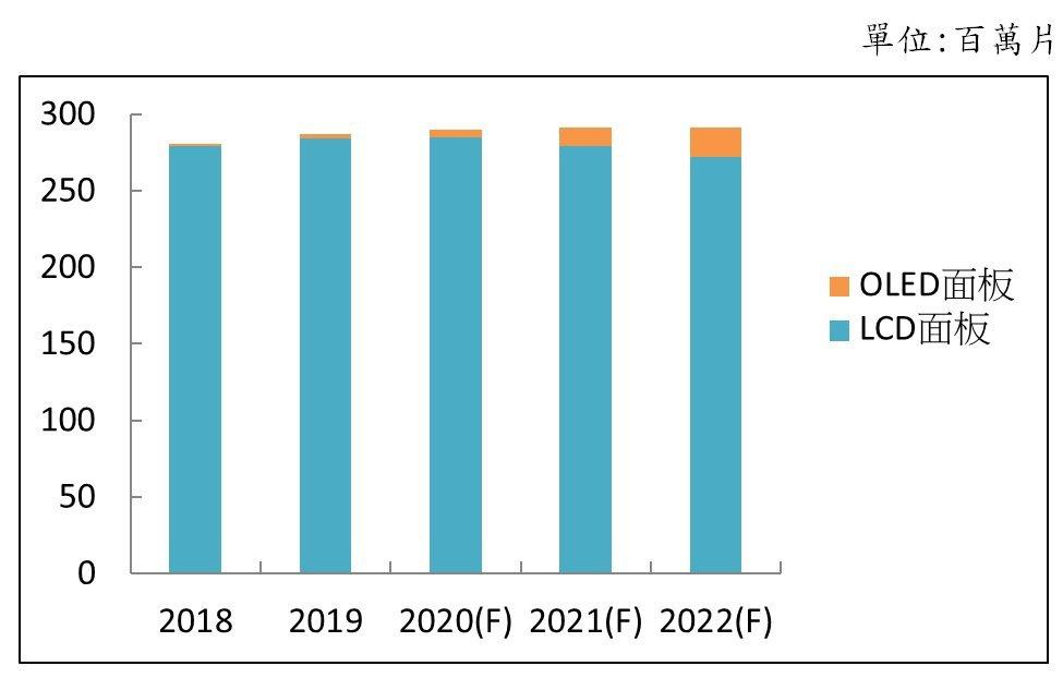 全球電視用面板需求量,資料來源:DSCC,2020/02。光電科技工業協進會(P...