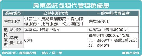 房東委託包租代管租稅優惠資料來源/高雄國稅局 製表/程士華