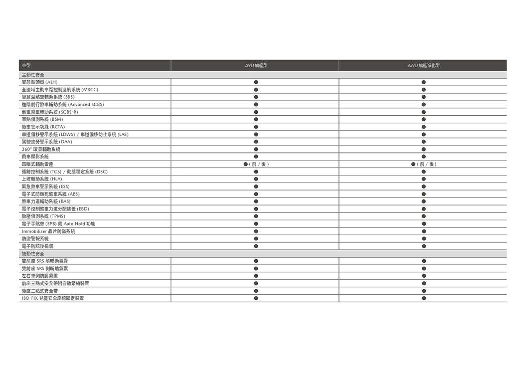 新年式Mazda CX-9配備規格一覽表。 圖/Mazda提供