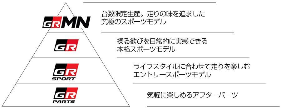 GR系列的等級編成表。 摘自Toyota