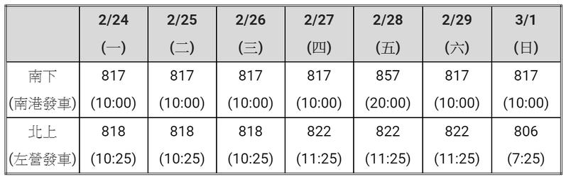 大學生開學返校五折優惠列車(2月24日到3月1日)適用車次表。圖/台灣高鐵公司提供