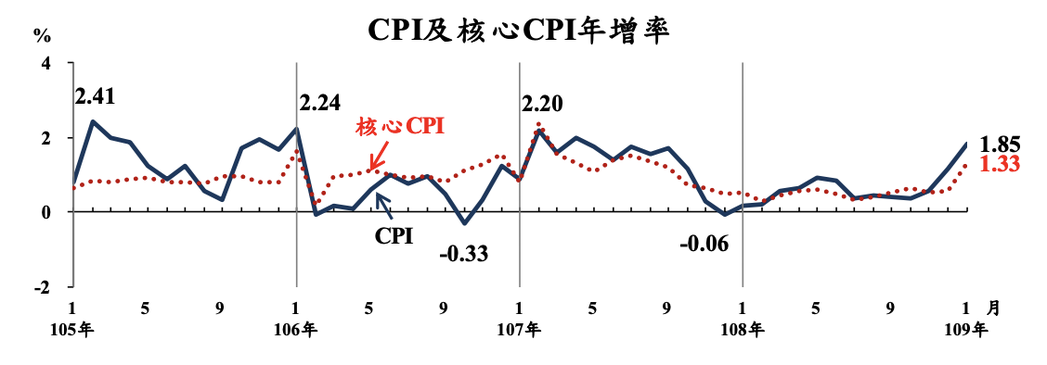 主計總處今(6)日公布1月消費者物價指數(CPI)較上年同月漲1.85%,創21...