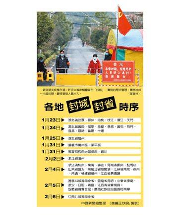 「封城」進階「封省」,遼寧、江西宣布全省封閉式管理。 中國新聞組整理