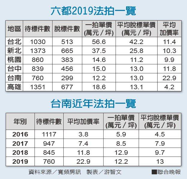 六都2019法拍一覽 台南近年法拍一覽 資料來源/寬頻房訊 製表/游智文