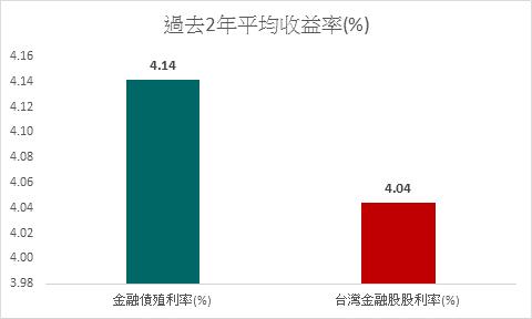 資料來源:Bloomberg,2019/12。金融債殖利率採用彭博巴克萊10年期...