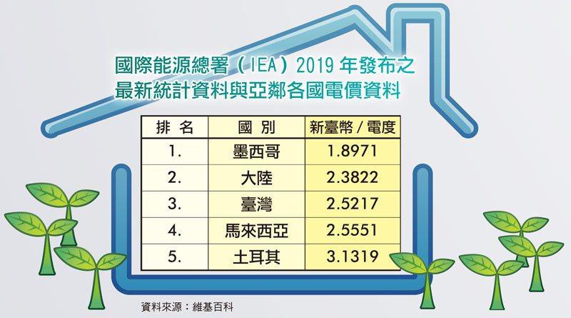 國際能源總署(IEA)2019年發布之最新統計資料與亞鄰各國電價資料。 圖/維基百科