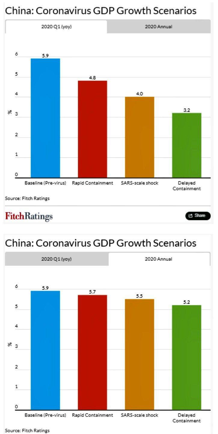 惠譽信評依據不同的情境假設,估計武漢肺炎疫情對中國 GDP成長率的影響。圖/惠譽提供