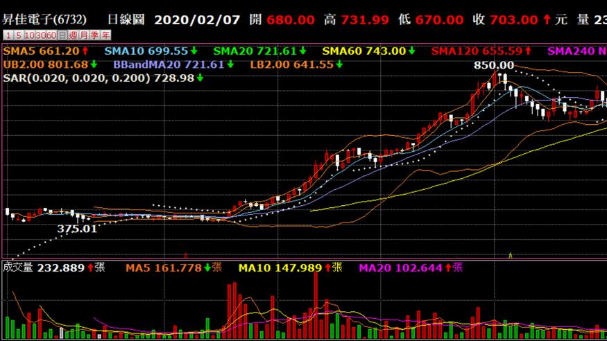 昇佳在興櫃交易股價已突破700元。 券商軟體