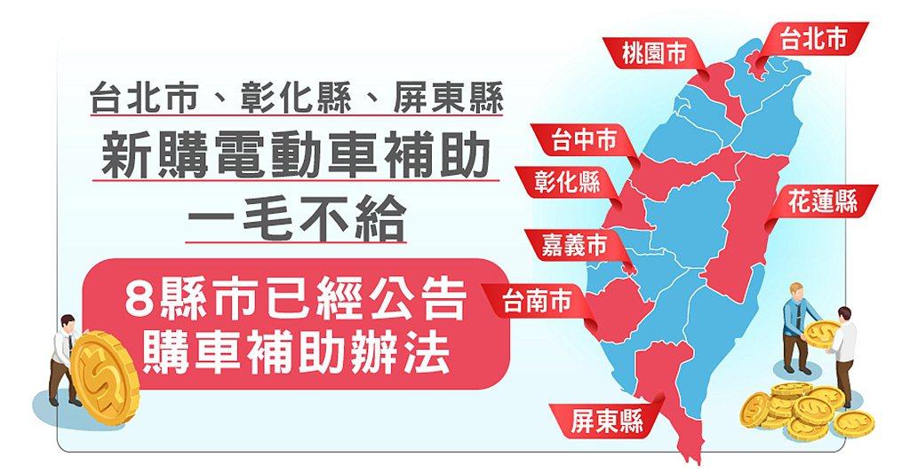 現已經公布的縣市中,台北市、彰化、屏東不再針對無淘汰老舊機車且新購電動機車的消費...