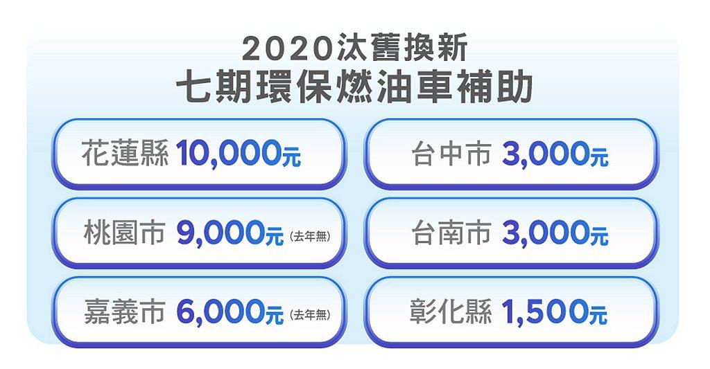 東部花蓮最高補助高達10,000元、西部縣市目前是桃園補助最高,達9,000元,...