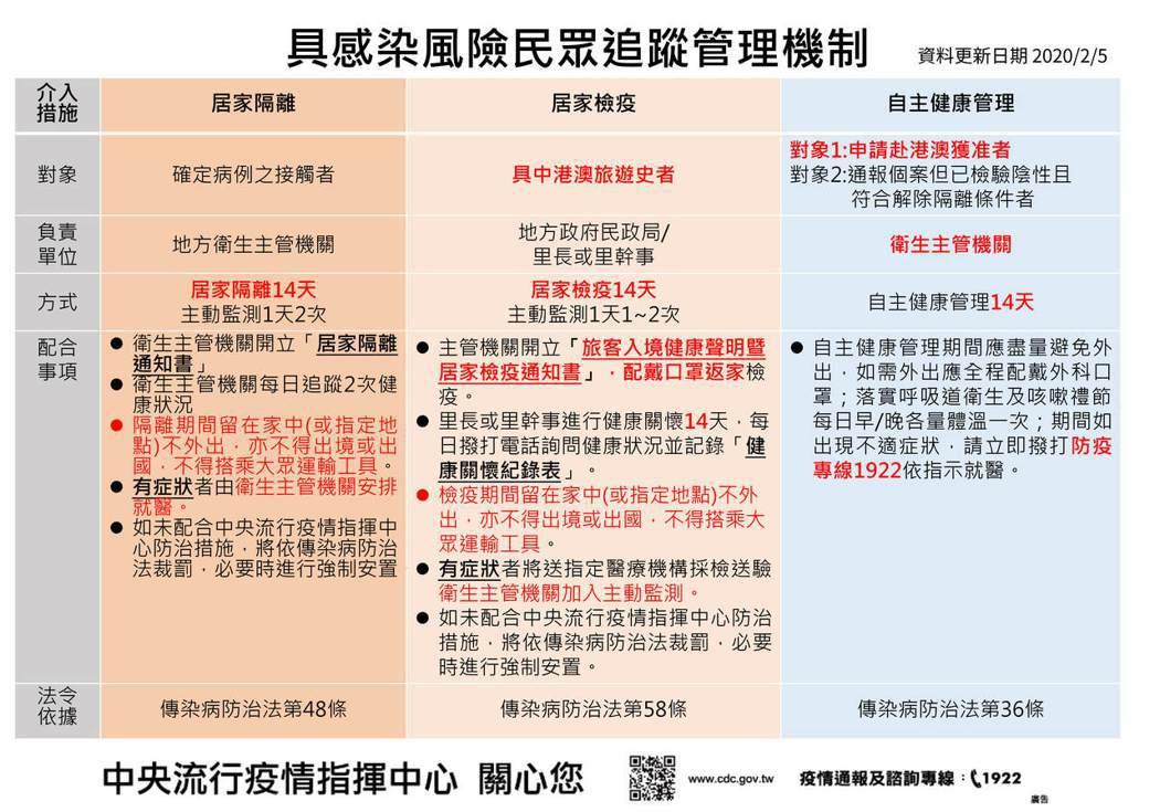 具感染風險民眾,追蹤管理機制分為表中3種。圖/中央流行疫情指揮中心