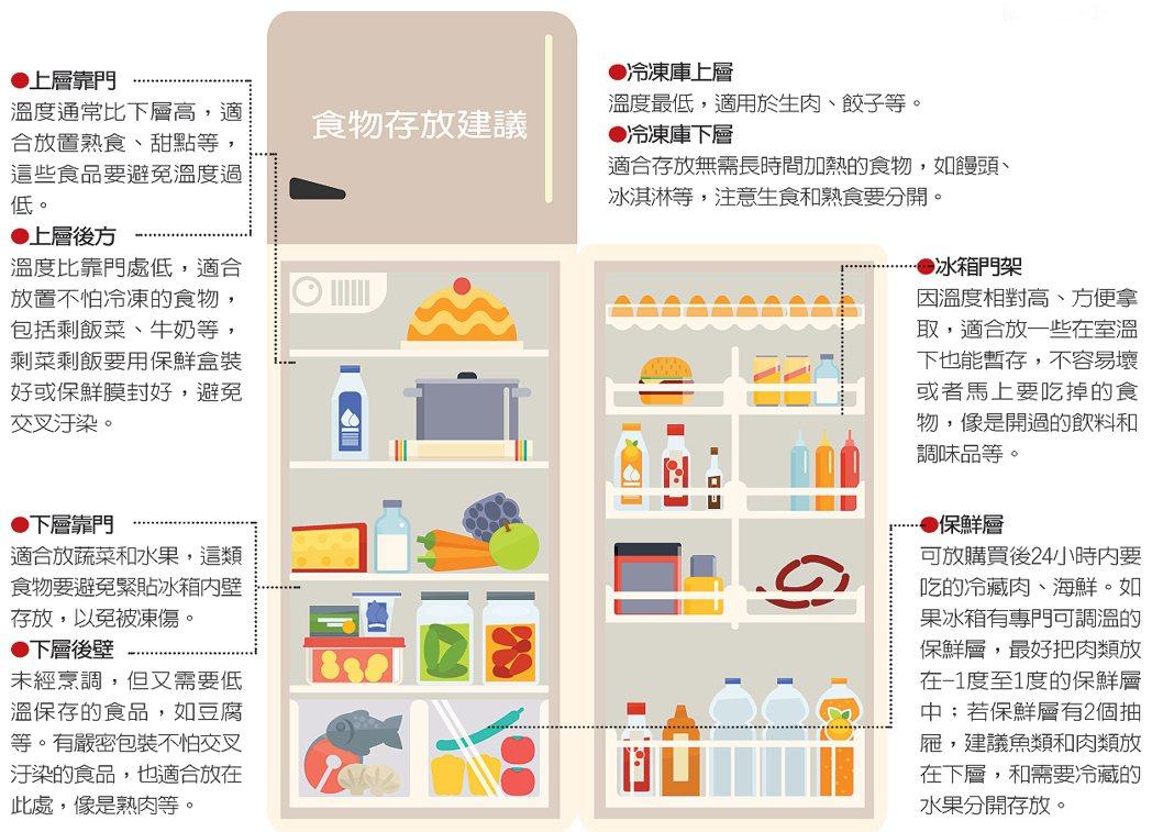 「吃不完、快到期,打開冷凍庫丟進去就沒問題!」這是多數人使用冰箱的習慣。 圖/1...