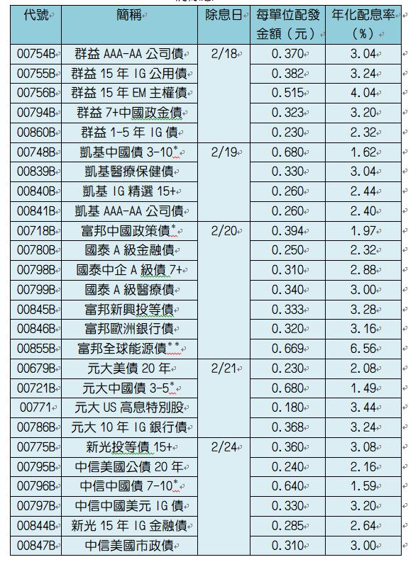 2月將除息ETF。*為半年配;**為首次配息;季配息採單次配息率乘以四。資料來源:CMoney