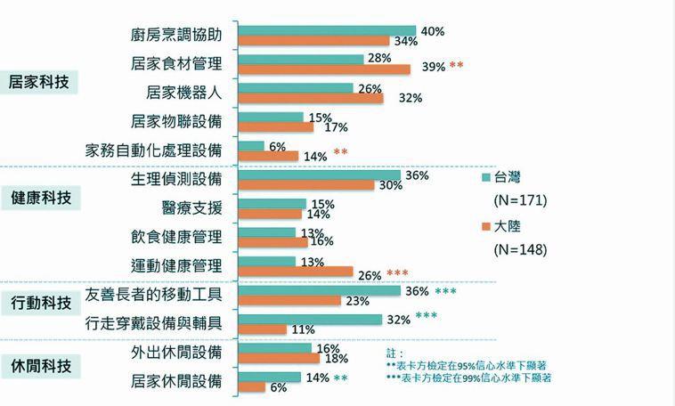 表一:兩岸熟齡先驅消費者所期待的未來福祉生活科技。 資料來源/智榮基金會2013...