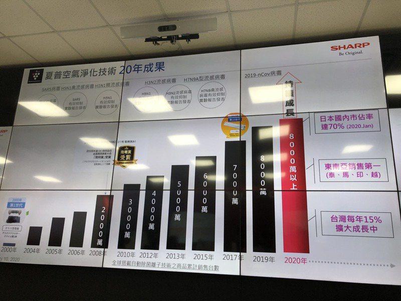 夏普今(10)日展示空氣清淨的銷售成果,因獨家自動除菌離子技術而獲得青睞。記者尹慧中/攝影