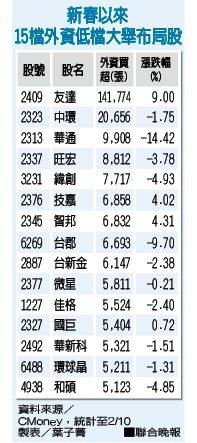 新春以來15檔外資低檔大舉布局股 資料來源/CMoney 製表/葉子菁