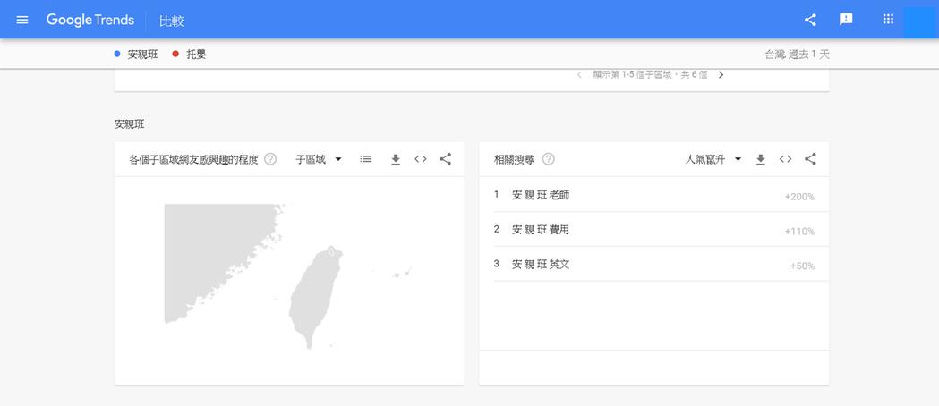 安親班相關字詞,搜尋熱度單日暴增兩倍。 翻攝自/ Google Trend