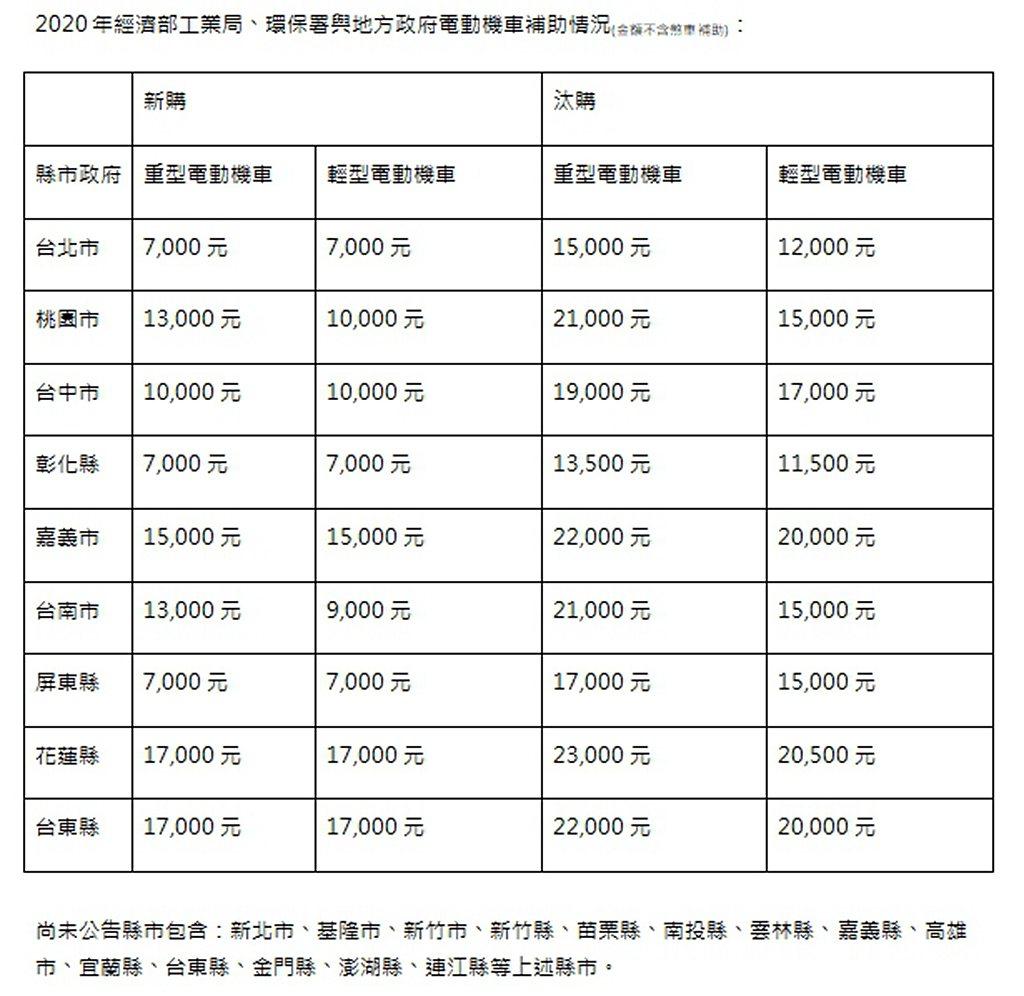 目前已公布各地方政府,電動機車換購或新購補金額一覽表。 圖/Gogoro提供