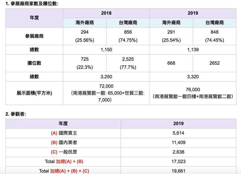 近兩年台北國際自行車展展出概況。記者黃文奇/翻攝