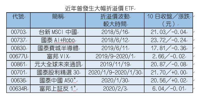 註:單日折溢價達3%以上;*當天為多檔陸股ETF均大幅折溢價,表列僅為相關產品之一。資料來源:CMoney
