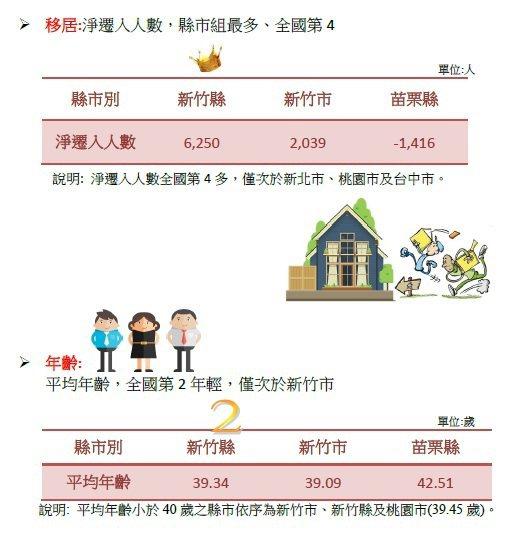 析竹縣108年人口統計指標,在淨遷入人數以及人口增加數、人口成長率,新竹縣都是縣市組最高。圖/新竹縣政府提供