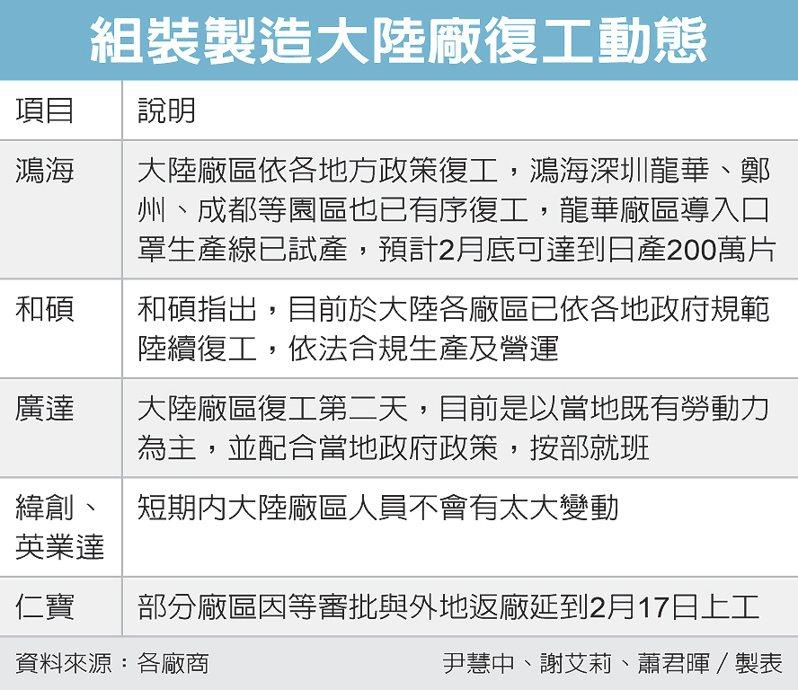 組裝製造大陸廠復工動態 圖/經濟日報提供