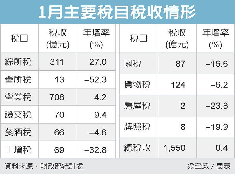 1月主要稅目稅收情形 圖/經濟日報提供