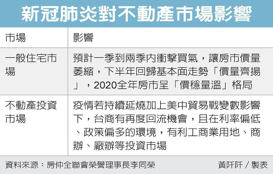 新冠肺炎對不動產市場影響 圖/經濟日報提供