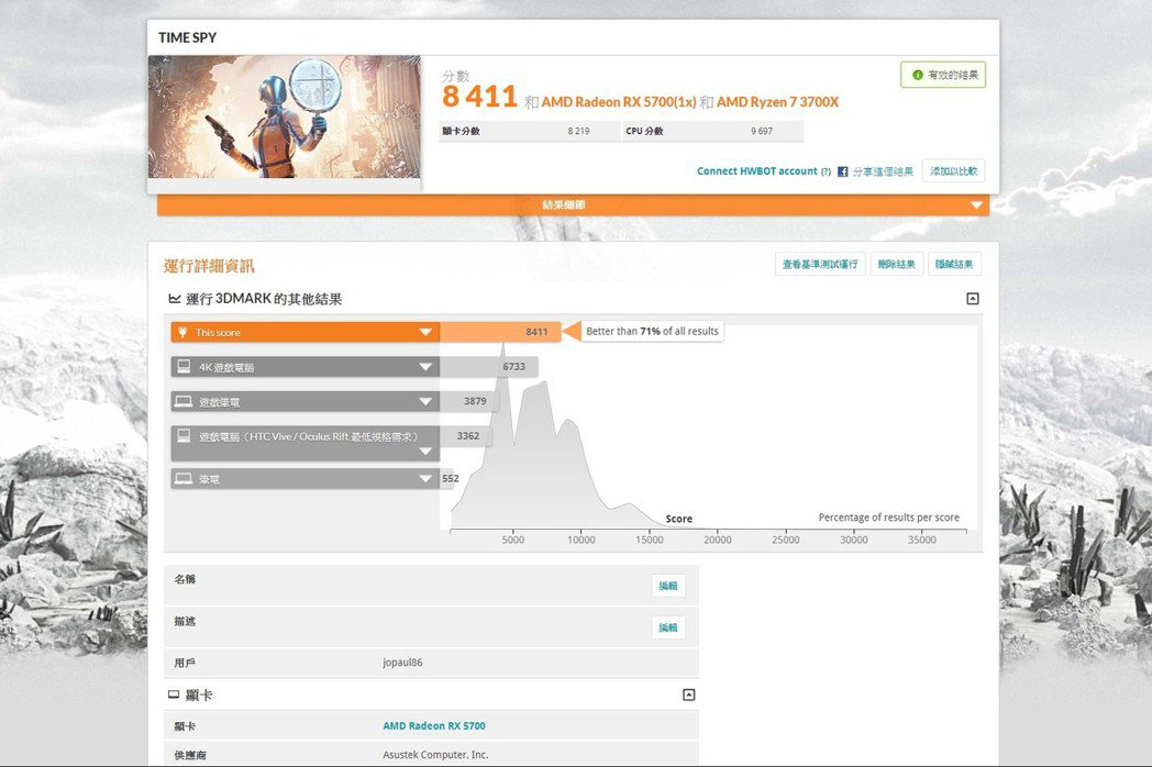 3D Mark Time Spy 1.0站上8,411分,領先市場71%系統,4...