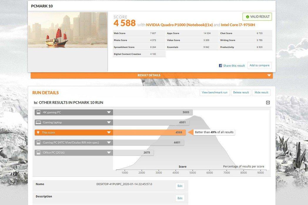PCMARK 10為4,588分,只低於高階電競電腦。 彭子豪/攝影
