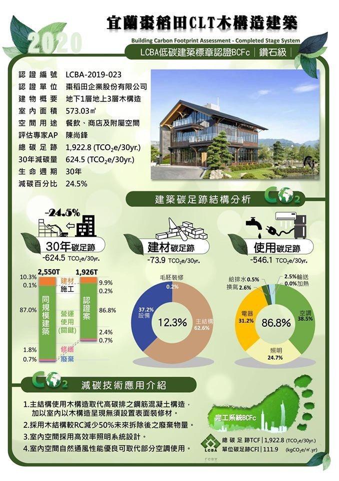 「LCBA低碳建築聯盟認證」為棗稻田食玩農創空間所做碳足跡分析。 棗稻田食玩農創...