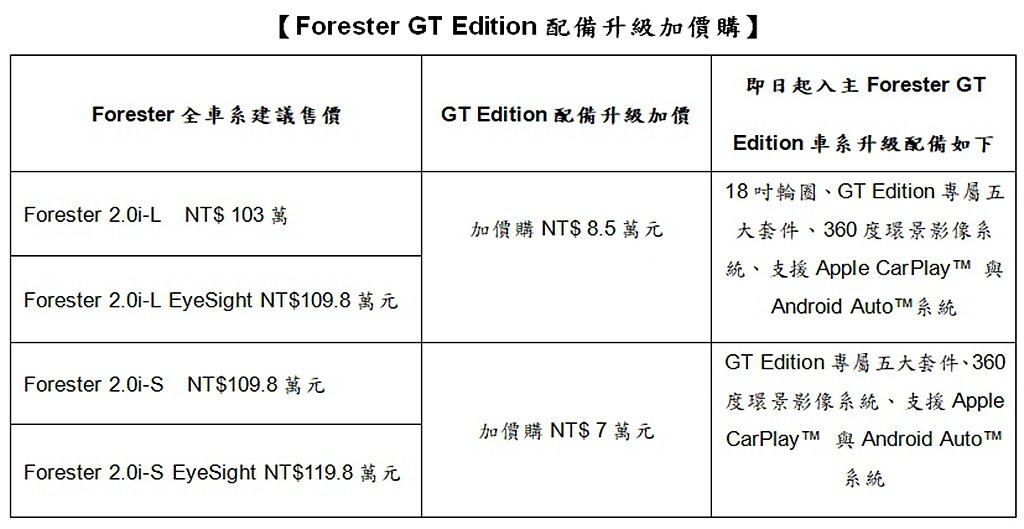 Subaru Forester GT Edition可搭載於Forester全車...
