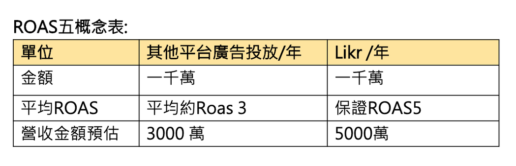 ROAS五概念表。 禾多移動/提供