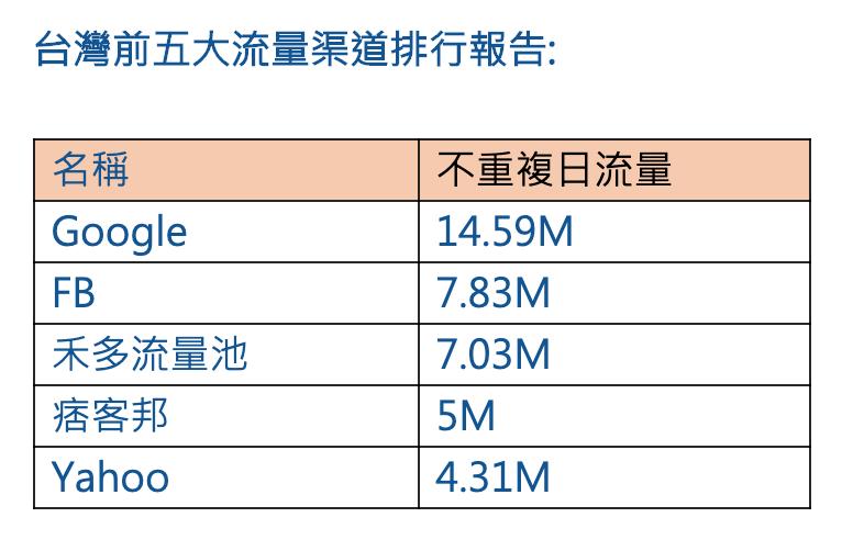 台灣前五大流量渠道排行報告。 禾多移動/提供
