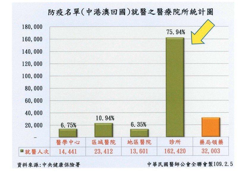近期中港澳返台者就醫情形。圖/中華民國醫師公會全聯會提供