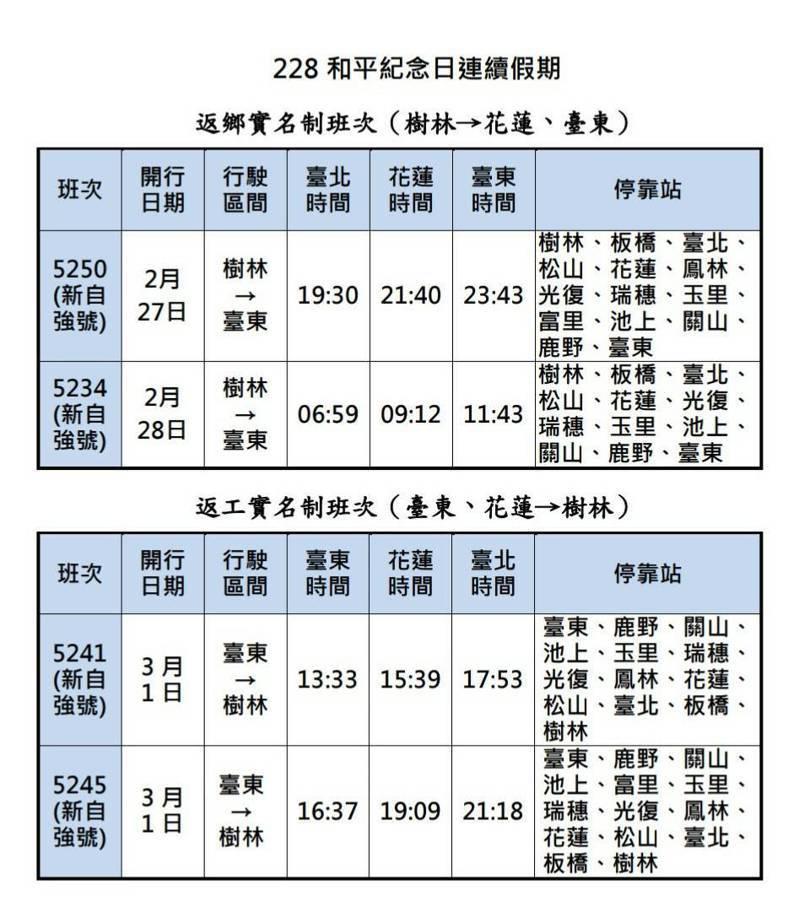 台鐵四班實名制加開列車。圖/台鐵局提供