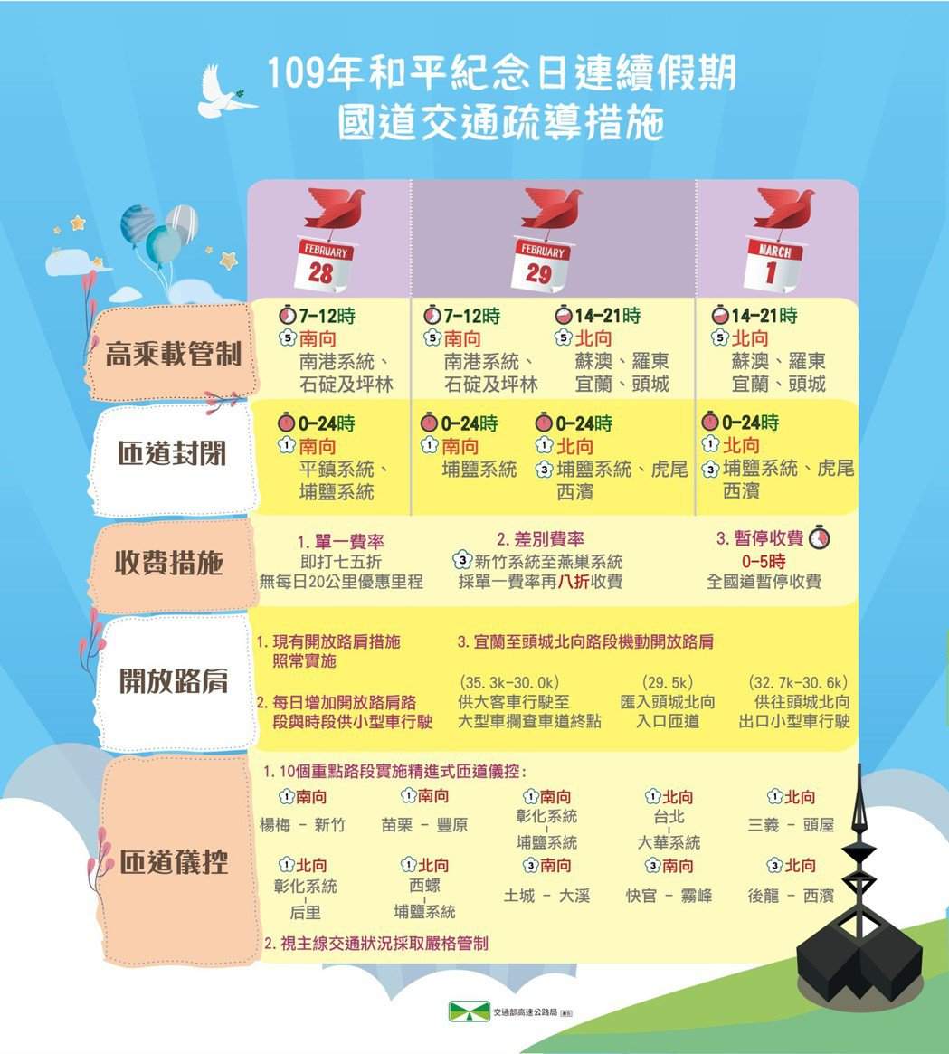 和平紀念日國道疏導措施一覽表。 圖/高公局提供