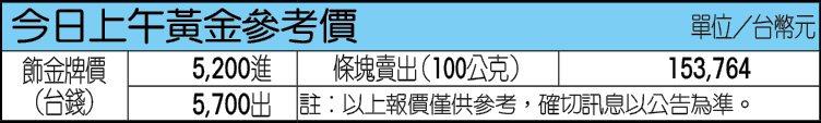 資料來源/台銀網頁