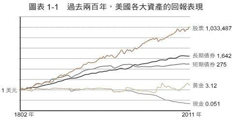 過去兩百年,美國各大資產的回報表現。 圖/采實文化提供