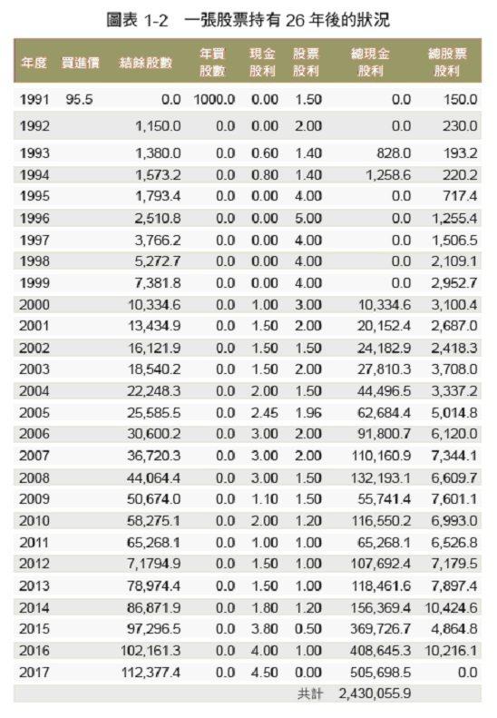 一張股票持有26年後的狀況 圖/采實文化提供