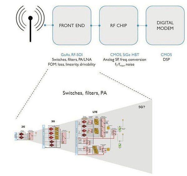 圖一 : 各代行動通訊射頻前端模組設計趨向複雜化的示意圖