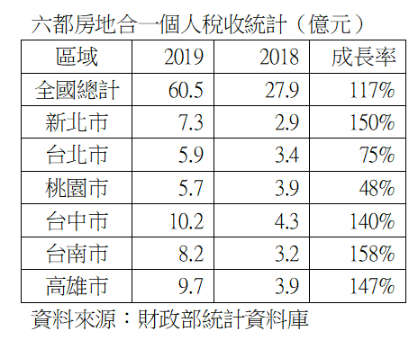 資料來源:財政部