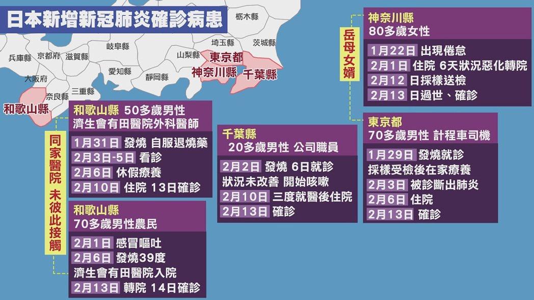日本13-14日新增5例新冠肺炎確診,分布地方與人物關係圖。聯合報