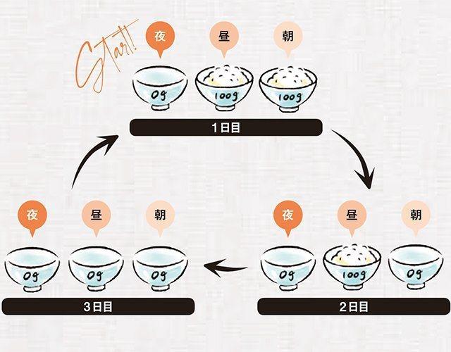 Jun建議以三天一個循環來調整白飯的量:第一天晚餐不吃白飯、第二天只有午餐吃白飯...
