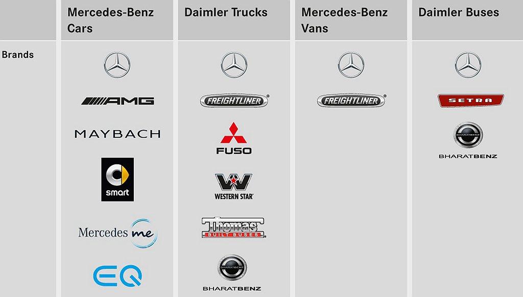 縱使賓士品牌熱賣且締造新紀錄,但德國戴姆勒汽車集團去年銷售的334萬輛成績,其實...