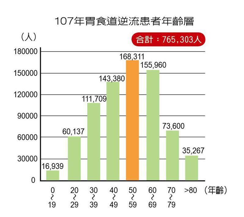 107年胃食道逆流患者年齡層